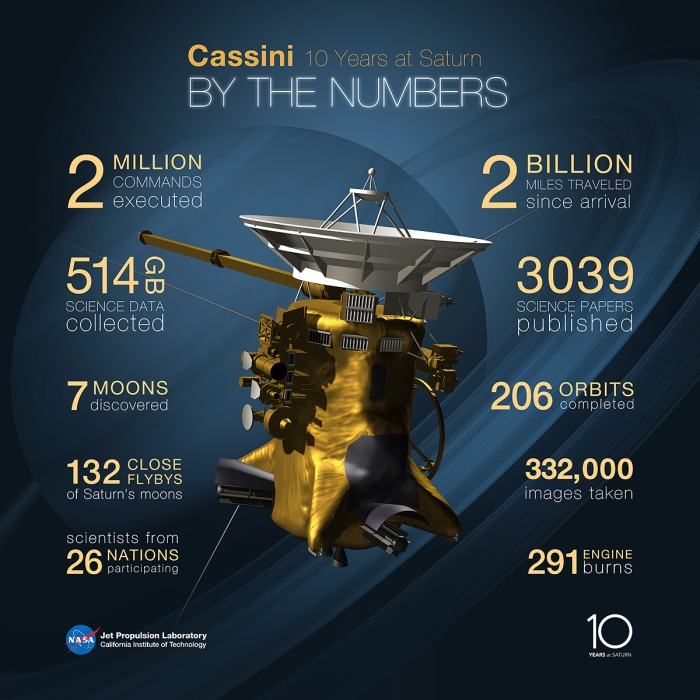cassini_by_the_numbers